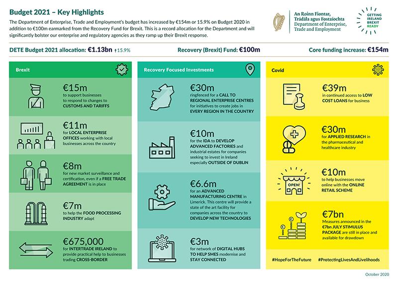 Budget 2021 DETE infographic