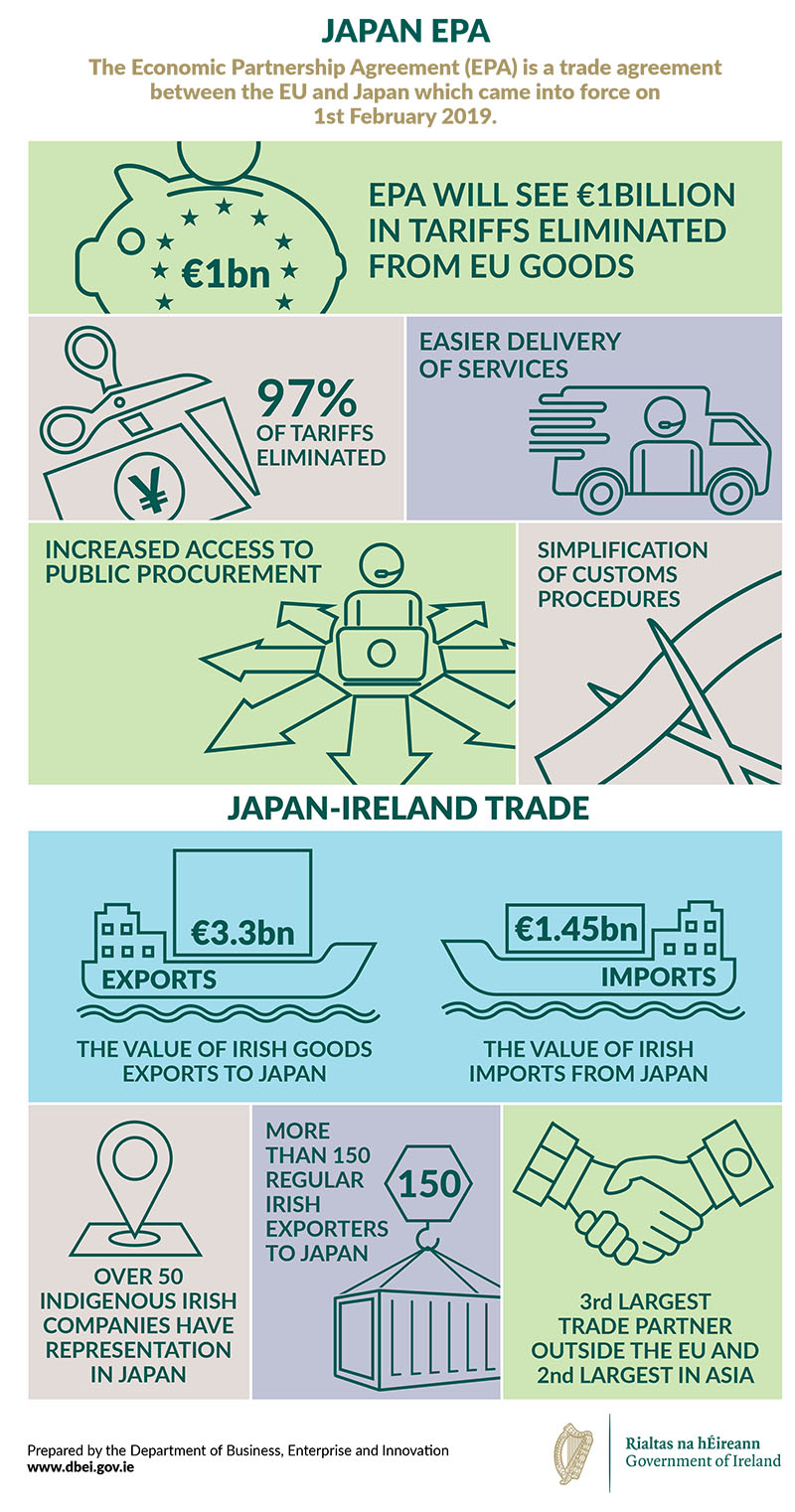 Infographic: Snapshot of the benefits of the EU Japan Economic Partnership Agreement