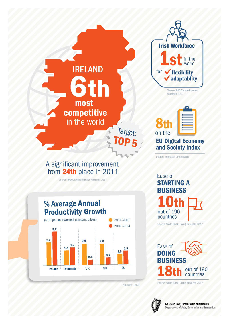 Productivity Infographic - Ireland 6th most competitive in the world