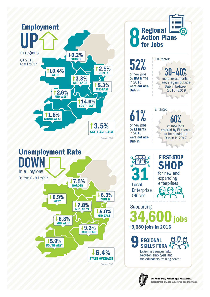 Unemployment rate down in all regions