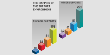 Mapping of supports